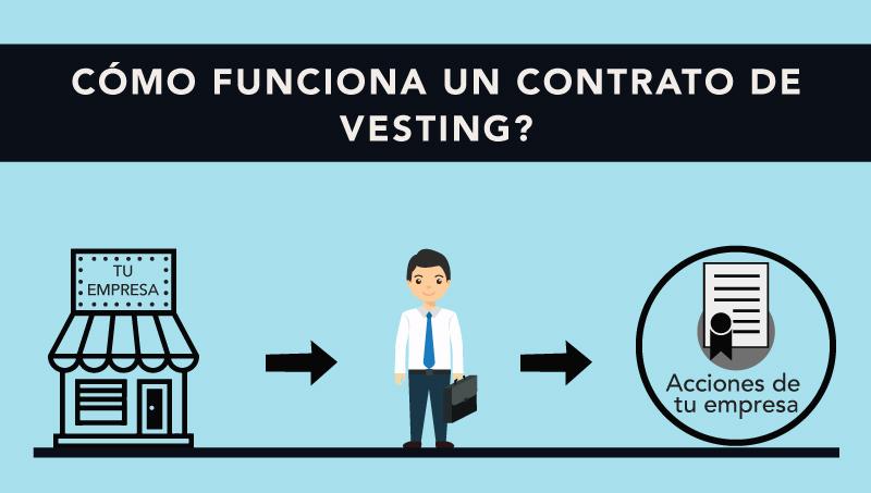Qué Aprende Contrato Un Vesting Para De Es Emprendedores VMSUzp